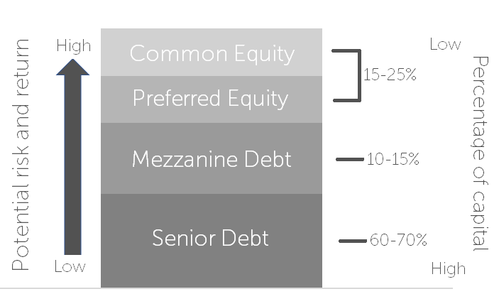 The capital stack explained