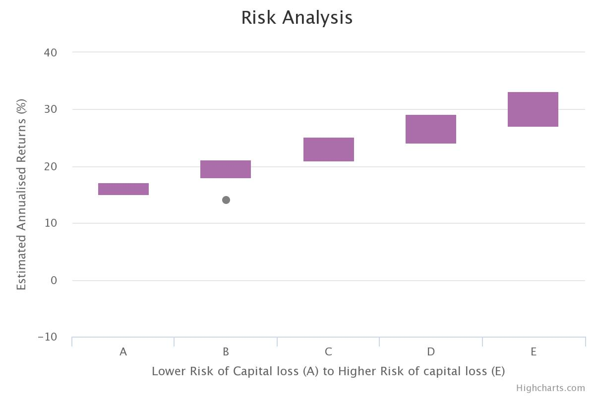How we illustrate our risk analysis